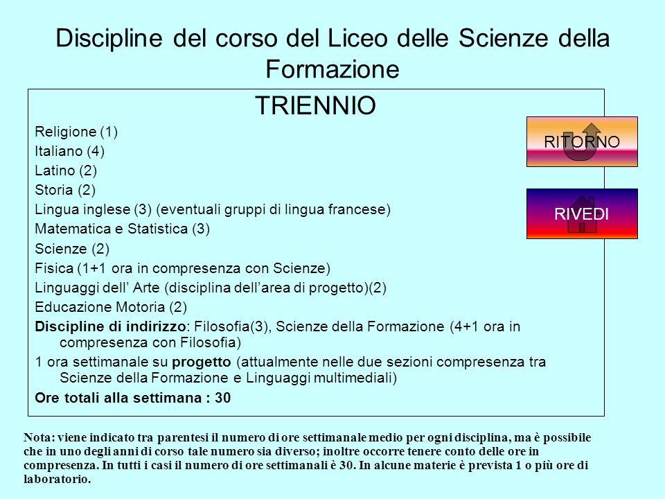 Discipline del corso del Liceo delle Scienze della Formazione TRIENNIO Religione (1) Italiano (4) Latino (2) Storia (2) Lingua inglese (3) (eventuali