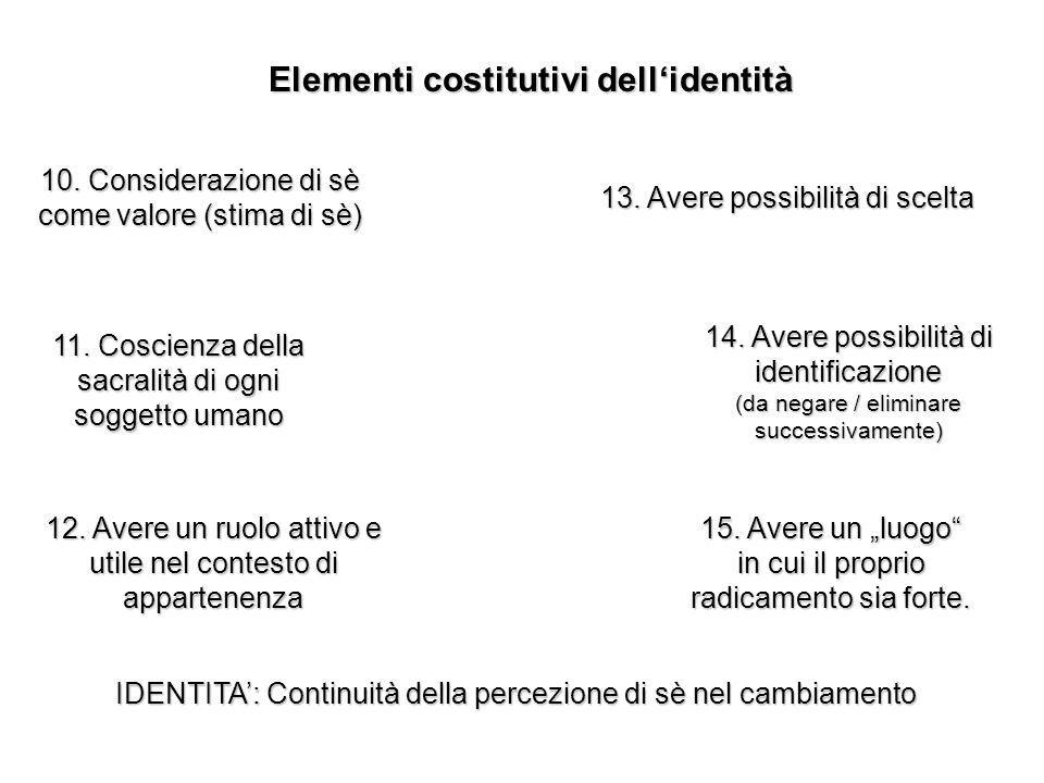 Elementi costitutivi dellidentità 10. Considerazione di sè come valore (stima di sè) 11.