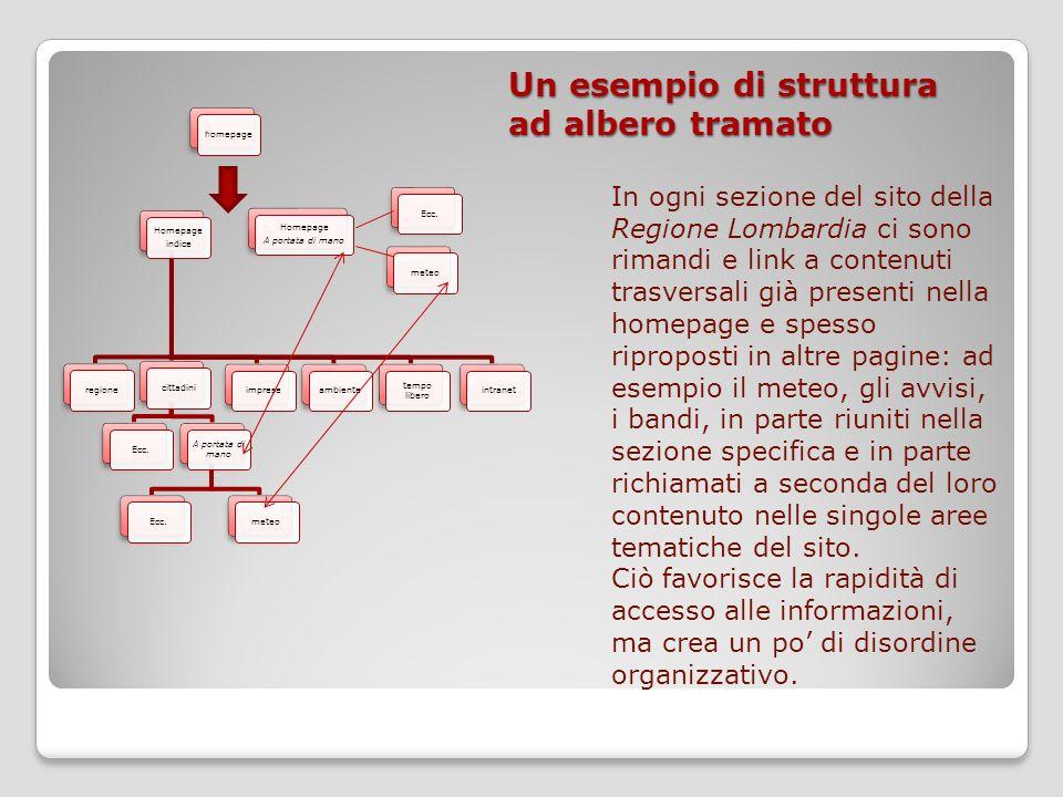 Un esempio di struttura ad albero tramato In ogni sezione del sito della Regione Lombardia ci sono rimandi e link a contenuti trasversali già presenti