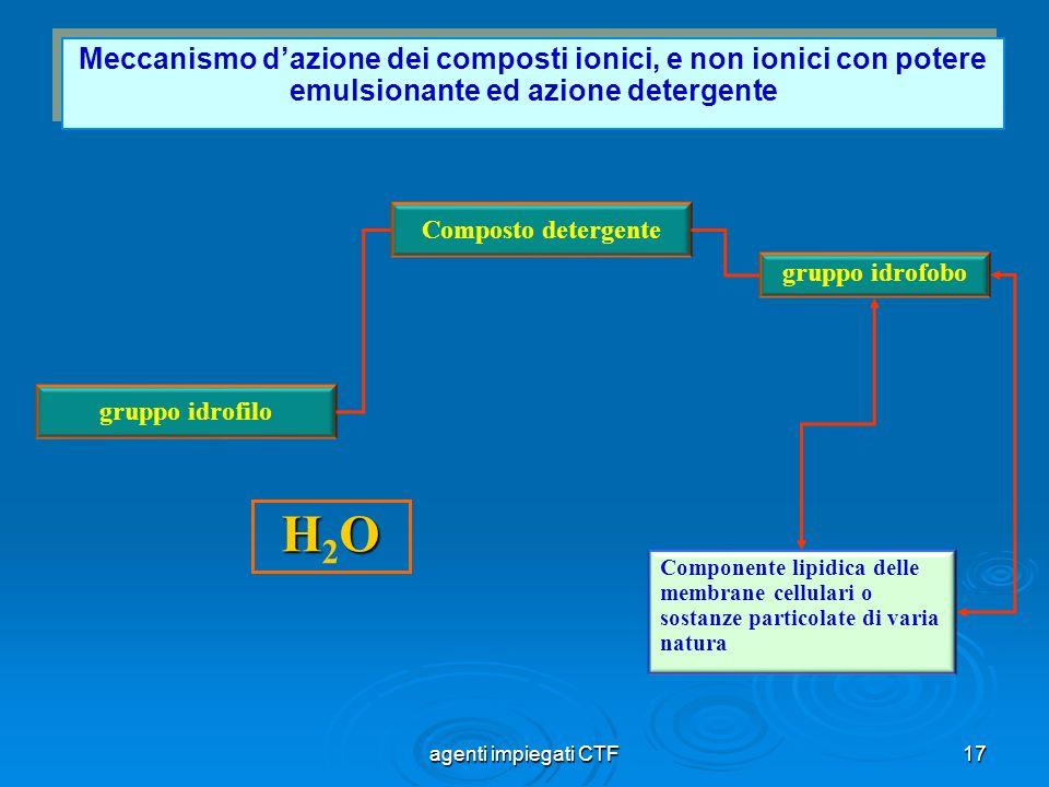 18 Cloro esiste in varie forme sia come gas che composti inorganici, composti organici Sottoforma di gas in acqua origina acido ipocloroso (HClO) e acido cloridrico (HCl), azione microbicida a basse dosi (0,3 mg/(lt), per ossidazione su proteine.