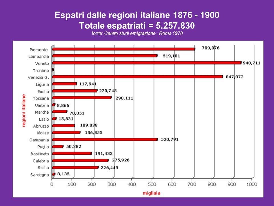 Espatri dalle regioni italiane 1876 - 1900 Totale espatriati = 5.257.830 fonte: Centro studi emigrazione - Roma 1978