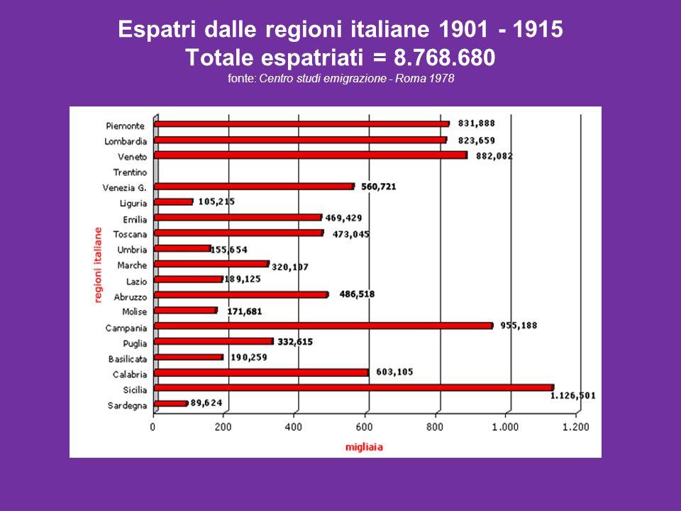 Espatri dalle regioni italiane 1901 - 1915 Totale espatriati = 8.768.680 fonte: Centro studi emigrazione - Roma 1978
