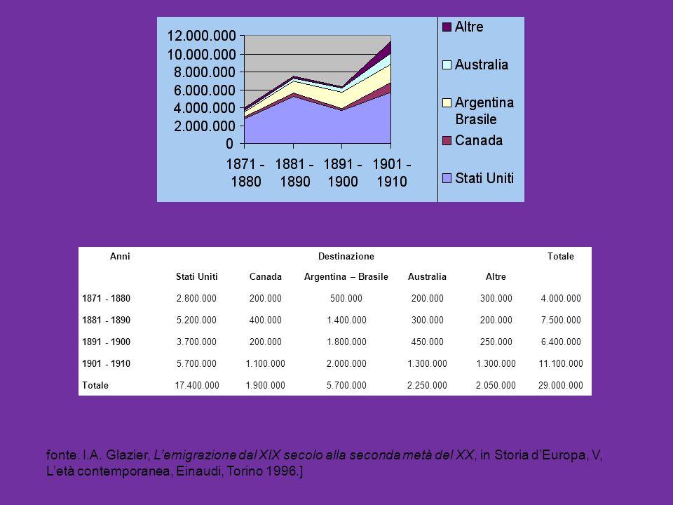 AnniDestinazioneTotale Stati UnitiCanadaArgentina – BrasileAustraliaAltre 1871 - 18802.800.000200.000500.000200.000300.0004.000.000 1881 - 18905.200.0