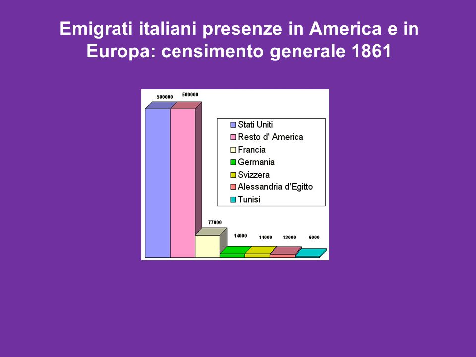 Emigrati italiani presenze in America e in Europa: censimento generale 1861