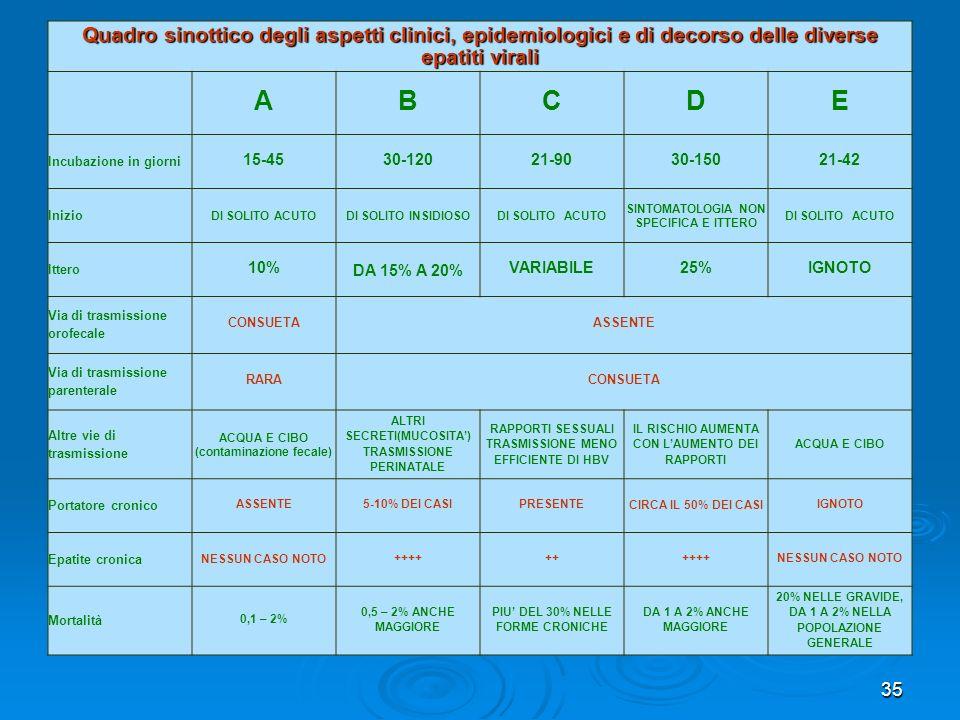 35 Quadro sinottico degli aspetti clinici, epidemiologici e di decorso delle diverse epatiti virali ABCDE Incubazione in giorni 15-4530-12021-9030-150