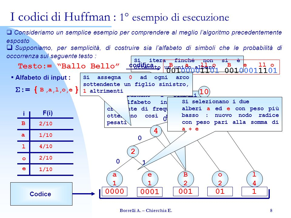 Borrelli A. – Chierchia E. 8 Si itera finché non si è ottenuto un unico albero Si ordinano i simboli dellalfabeto in ordine crescente di frequenza: si