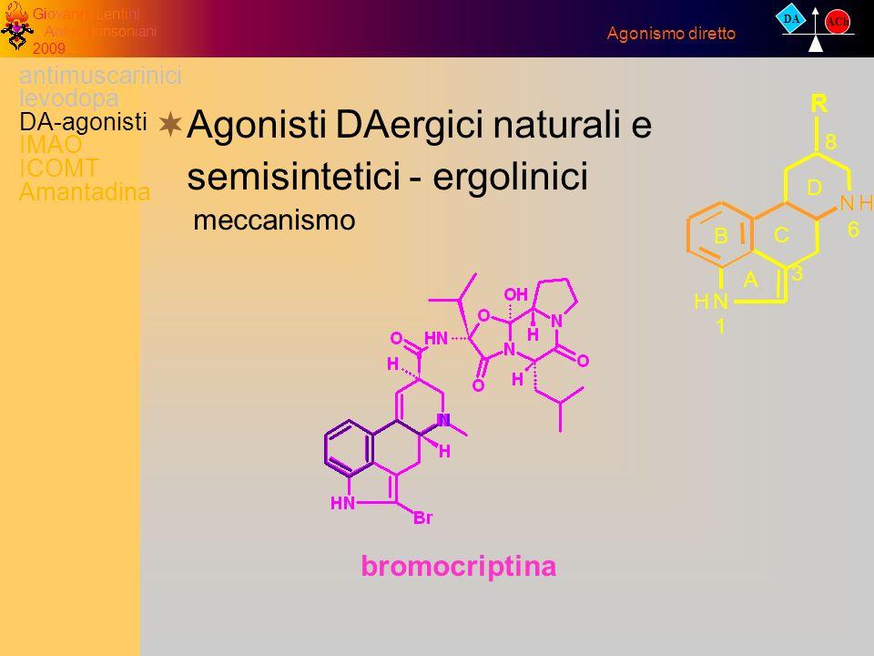 Giovanni Lentini Antiparkinsoniani 2009 bromocriptina Agonisti DAergici naturali e semisintetici - ergolinici meccanismo Agonismo diretto DA ACh antim