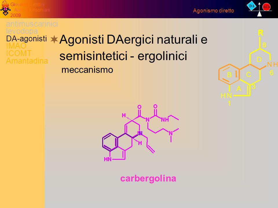 Giovanni Lentini Antiparkinsoniani 2009 Agonisti DAergici naturali e semisintetici - ergolinici meccanismo Agonismo diretto DA ACh antimuscarinici lev