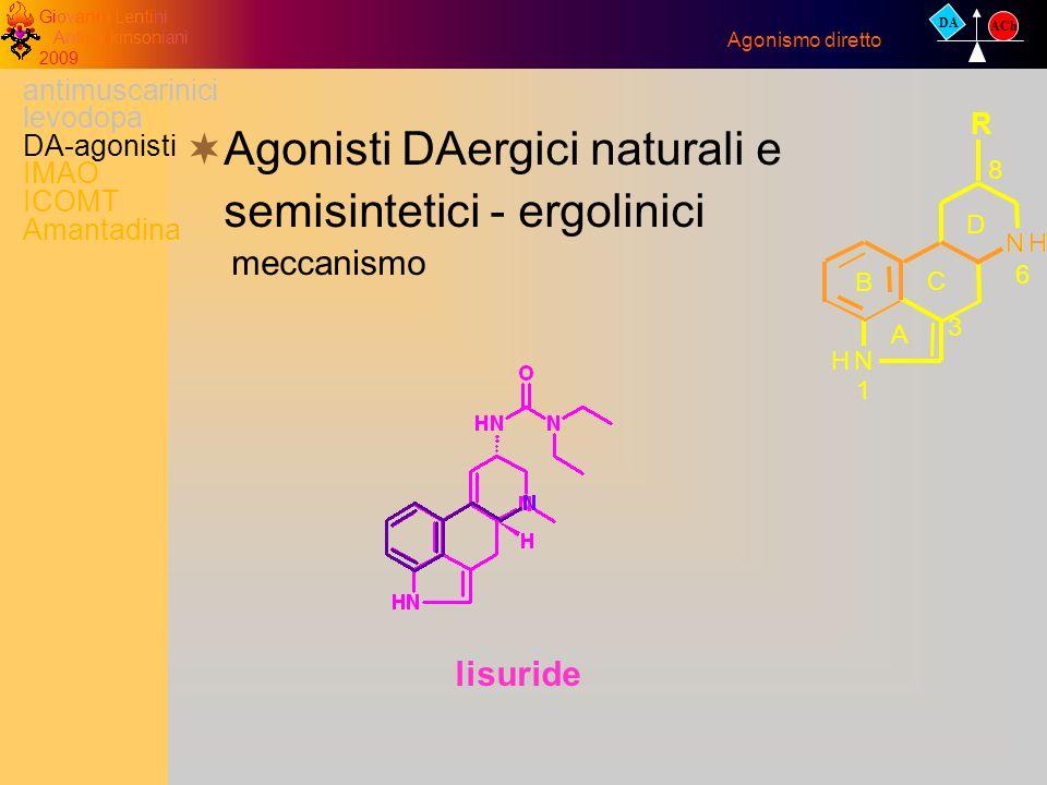 Giovanni Lentini Antiparkinsoniani 2009 lisuride Agonisti DAergici naturali e semisintetici - ergolinici meccanismo Agonismo diretto DA ACh antimuscar