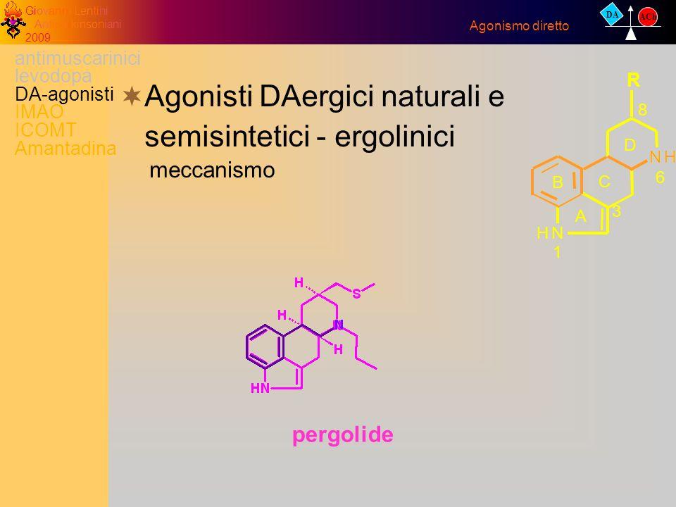 Giovanni Lentini Antiparkinsoniani 2009 pergolide Agonisti DAergici naturali e semisintetici - ergolinici meccanismo Agonismo diretto DA ACh antimusca