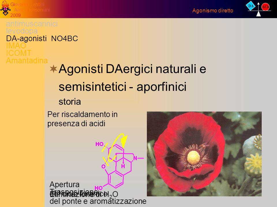 Giovanni Lentini Antiparkinsoniani 2009 Agonisti DAergici naturali e semisintetici - aporfinici storia Agonismo diretto DA ACh antimuscarinici levodop