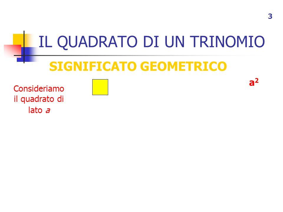 IL QUADRATO DI UN TRINOMIO 3 SIGNIFICATO GEOMETRICO a2a2 Consideriamo il quadrato di lato a