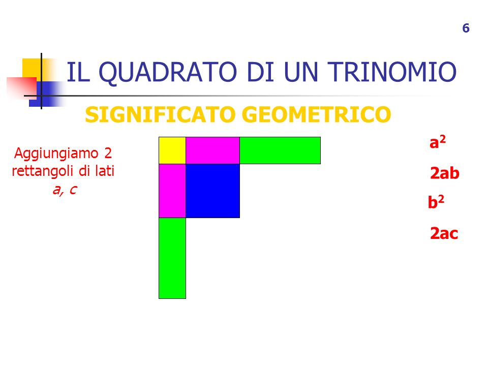 IL QUADRATO DI UN TRINOMIO 7 SIGNIFICATO GEOMETRICO a2a2 Aggiungiamo 2 rettangoli di lati b, c 2ab b2b2 2ac 2bc