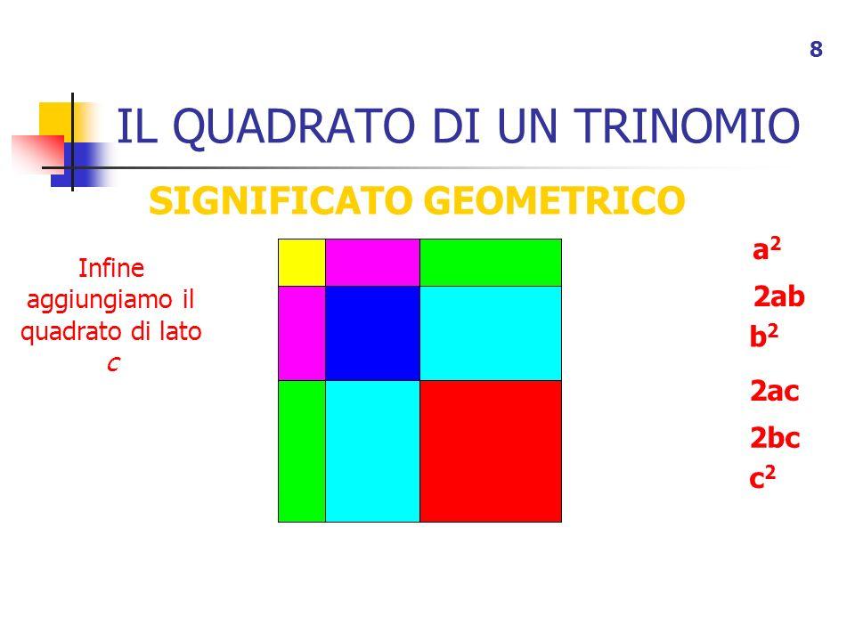 IL QUADRATO DI UN TRINOMIO 9 SIGNIFICATO GEOMETRICO Infine aggiungiamo il quadrato di lato c a2a2 2ab b2b2 2ac c2c2 2bc