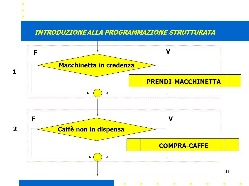 11 INTRODUZIONE ALLA PROGRAMMAZIONE STRUTTURATA 1 2 PRENDI-MACCHINETTA Macchinetta in credenza Caffè non in dispensa COMPRA-CAFFE V VF F