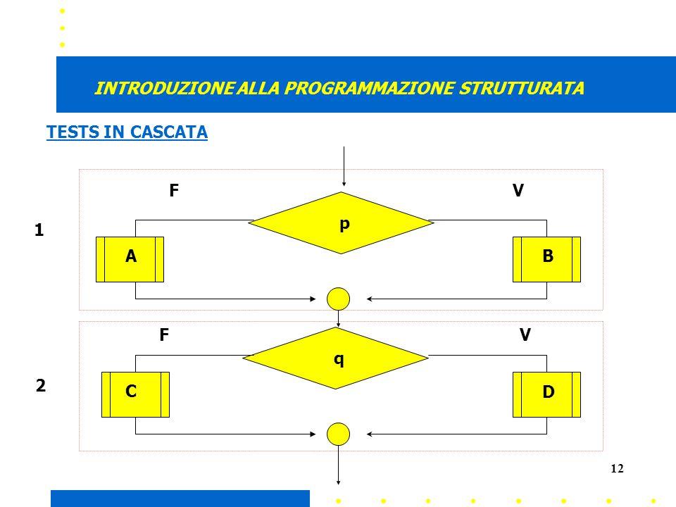 12 INTRODUZIONE ALLA PROGRAMMAZIONE STRUTTURATA AB CD p q 1 2 V V F F TESTS IN CASCATA