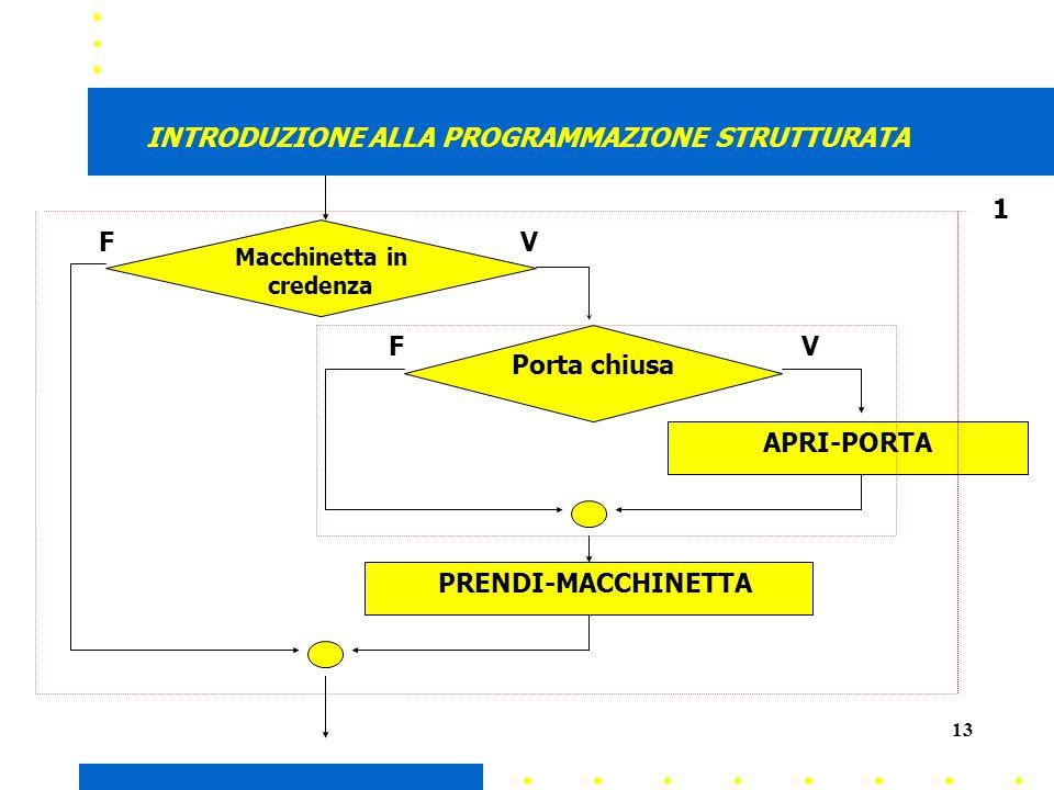 13 INTRODUZIONE ALLA PROGRAMMAZIONE STRUTTURATA Macchinetta in credenza VF Porta chiusa APRI-PORTA VF PRENDI-MACCHINETTA 1