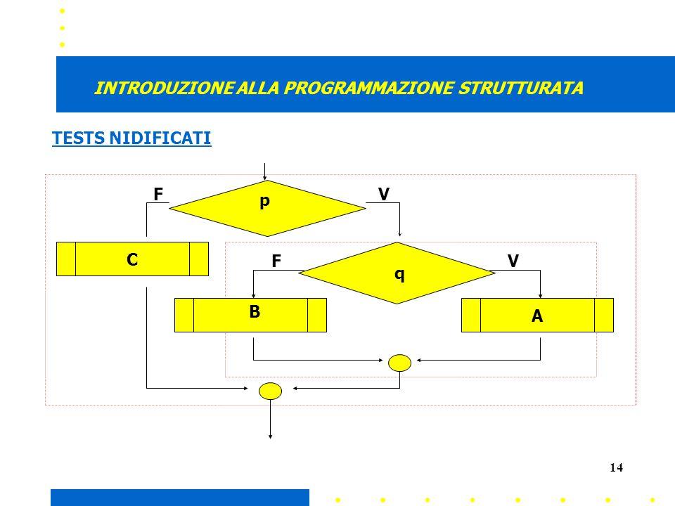 14 INTRODUZIONE ALLA PROGRAMMAZIONE STRUTTURATA p VF VF C q A B TESTS NIDIFICATI