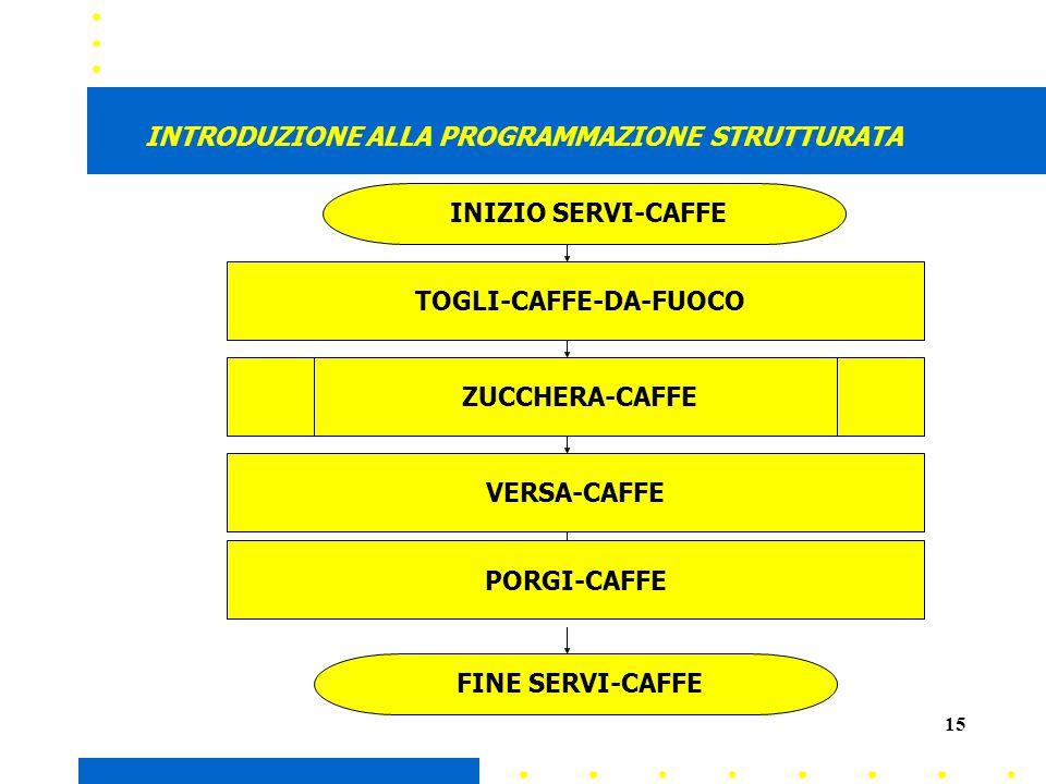 15 INTRODUZIONE ALLA PROGRAMMAZIONE STRUTTURATA INIZIO SERVI-CAFFE TOGLI-CAFFE-DA-FUOCO ZUCCHERA-CAFFE VERSA-CAFFE FINE SERVI-CAFFE PORGI-CAFFE