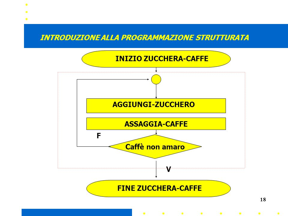 18 INTRODUZIONE ALLA PROGRAMMAZIONE STRUTTURATA INIZIO ZUCCHERA-CAFFE AGGIUNGI-ZUCCHERO FINE ZUCCHERA-CAFFE Caffè non amaro V F ASSAGGIA-CAFFE