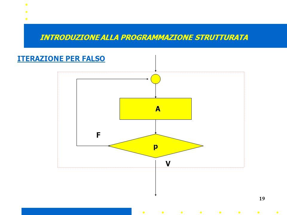 19 INTRODUZIONE ALLA PROGRAMMAZIONE STRUTTURATA A p V F ITERAZIONE PER FALSO