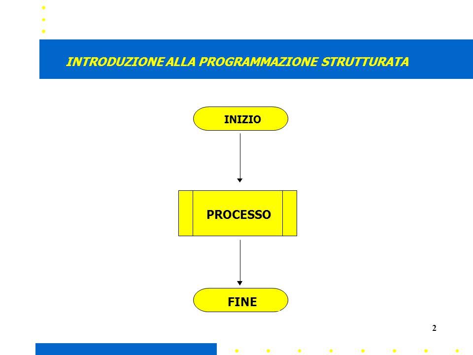 2 PROCESSO INTRODUZIONE ALLA PROGRAMMAZIONE STRUTTURATA INIZIO FINE