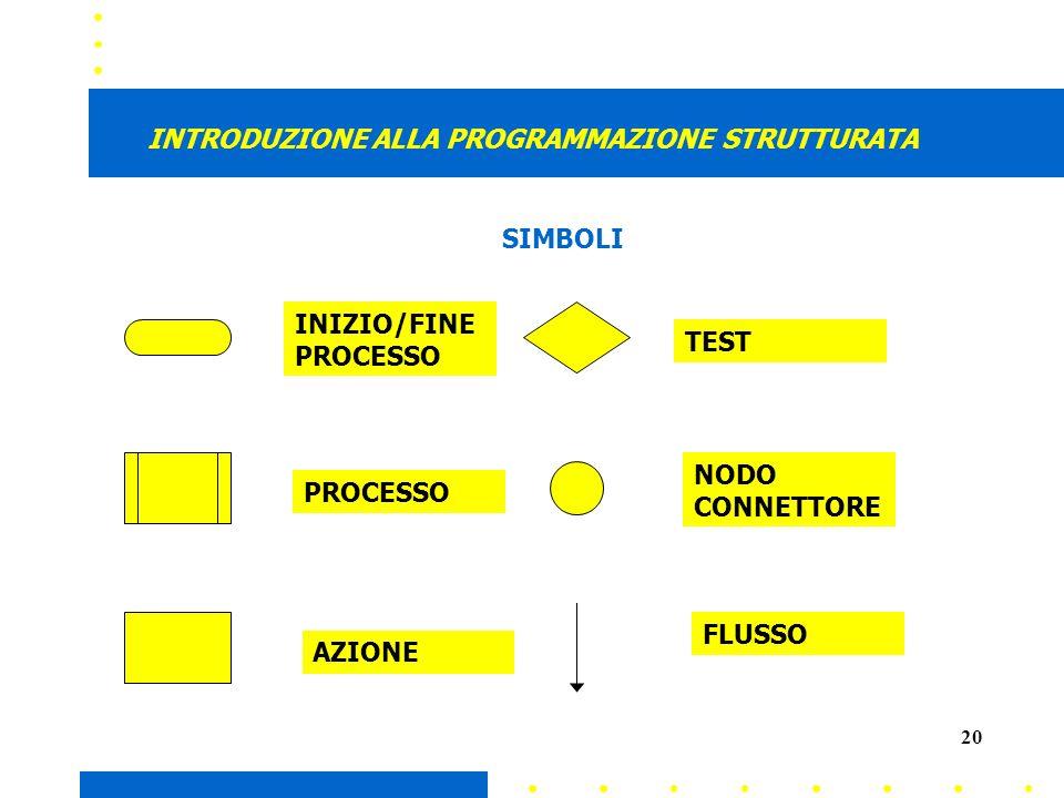 20 INTRODUZIONE ALLA PROGRAMMAZIONE STRUTTURATA INIZIO/FINE PROCESSO PROCESSO AZIONE TEST NODO CONNETTORE FLUSSO SIMBOLI