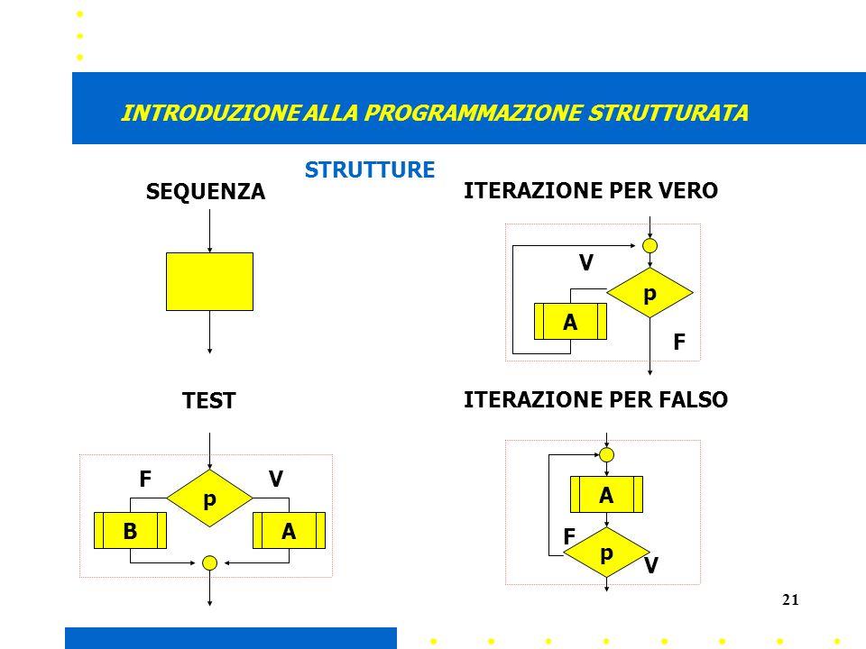 21 INTRODUZIONE ALLA PROGRAMMAZIONE STRUTTURATA p VF p A V F AB p A V F SEQUENZA TEST ITERAZIONE PER VERO ITERAZIONE PER FALSO STRUTTURE
