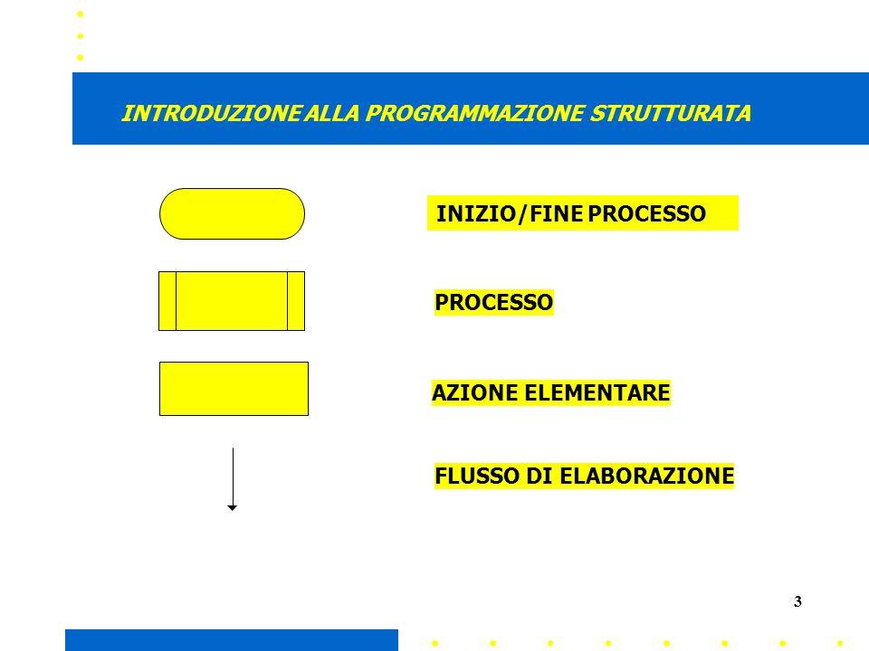 3 PROCESSO FLUSSO DI ELABORAZIONE AZIONE ELEMENTARE INTRODUZIONE ALLA PROGRAMMAZIONE STRUTTURATA INIZIO/FINE PROCESSO