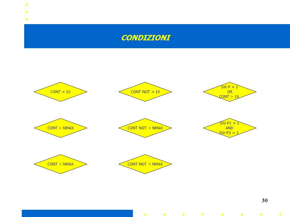 30 CONDIZIONI CONT > NMAX CONT < NMAX CONT = 10CONT NOT = 10 CONT NOT > NMAX CONT NOT < NMAX SW-F = 1 OR CONT > 10 SW-F1 = 1 AND SW-F2 = 1