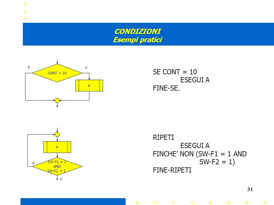 31 CONDIZIONI Esempi pratici CONT = 10 SW-F1 = 1 AND SW-F2 = 1 A A SE CONT = 10 ESEGUI A FINE-SE.
