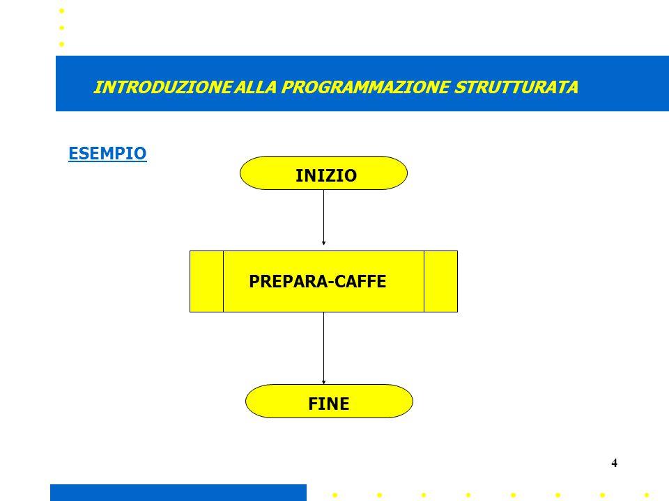 4 INTRODUZIONE ALLA PROGRAMMAZIONE STRUTTURATA INIZIO PREPARA-CAFFE FINE ESEMPIO