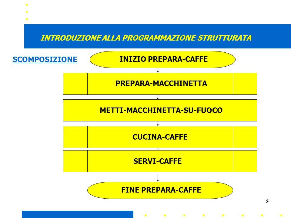 5 INTRODUZIONE ALLA PROGRAMMAZIONE STRUTTURATA INIZIO PREPARA-CAFFE PREPARA-MACCHINETTA METTI-MACCHINETTA-SU-FUOCO CUCINA-CAFFE FINE PREPARA-CAFFE SERVI-CAFFE SCOMPOSIZIONE