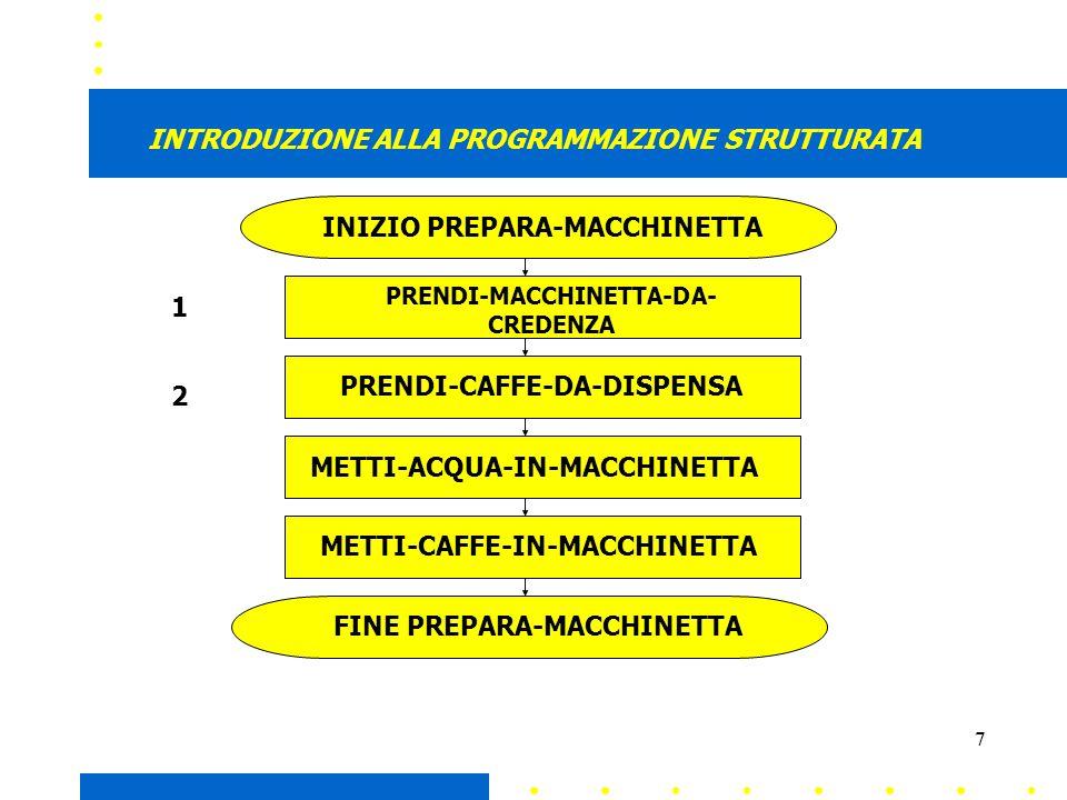 7 INTRODUZIONE ALLA PROGRAMMAZIONE STRUTTURATA INIZIO PREPARA-MACCHINETTA PRENDI-MACCHINETTA-DA- CREDENZA PRENDI-CAFFE-DA-DISPENSA METTI-ACQUA-IN-MACCHINETTA METTI-CAFFE-IN-MACCHINETTA FINE PREPARA-MACCHINETTA 2 1