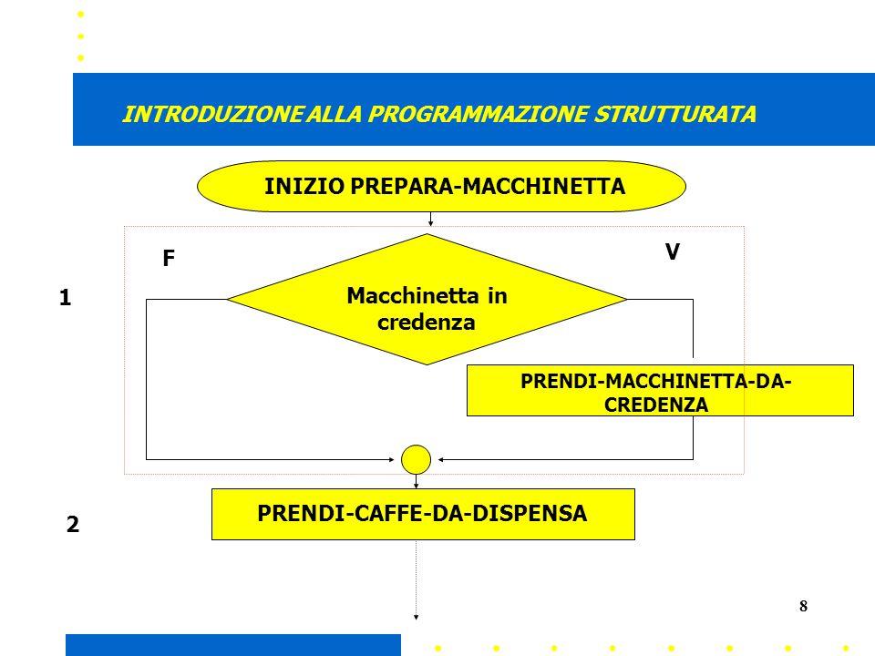 8 INTRODUZIONE ALLA PROGRAMMAZIONE STRUTTURATA INIZIO PREPARA-MACCHINETTA PRENDI-MACCHINETTA-DA- CREDENZA PRENDI-CAFFE-DA-DISPENSA Macchinetta in credenza V F 1 2
