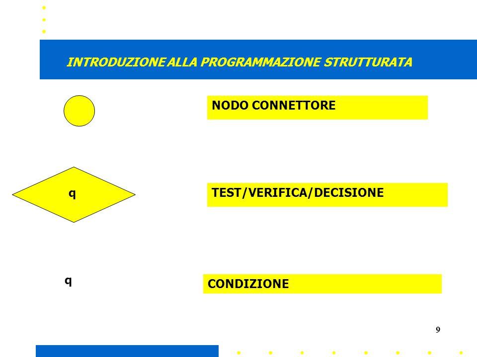 9 NODO CONNETTORE TEST/VERIFICA/DECISIONE CONDIZIONE INTRODUZIONE ALLA PROGRAMMAZIONE STRUTTURATA q q