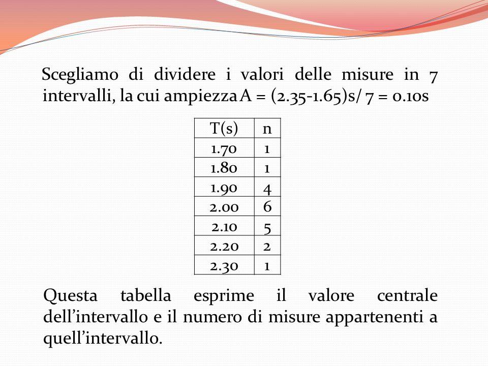 Scegliamo di dividere i valori delle misure in 7 intervalli, la cui ampiezza A = (2.35-1.65)s/ 7 = 0.10s T(s)n 1.701 1.801 1.904 2.006 2.105 2.202 2.3
