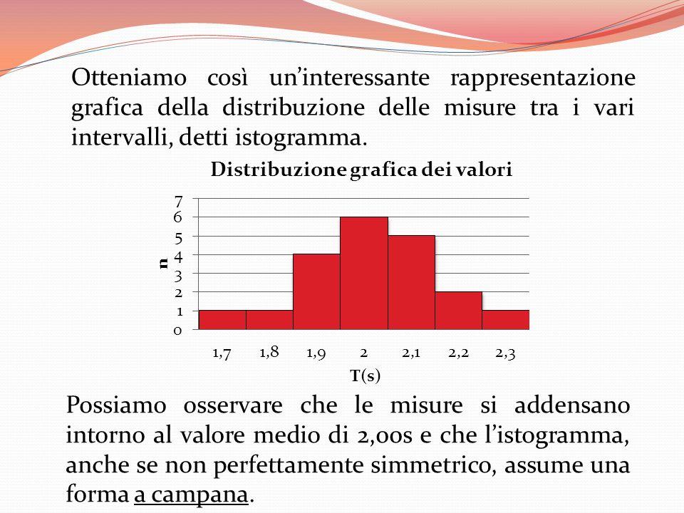 Otteniamo così uninteressante rappresentazione grafica della distribuzione delle misure tra i vari intervalli, detti istogramma. Possiamo osservare ch