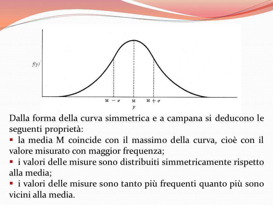 Dalla forma della curva simmetrica e a campana si deducono le seguenti proprietà: la media M coincide con il massimo della curva, cioè con il valore m