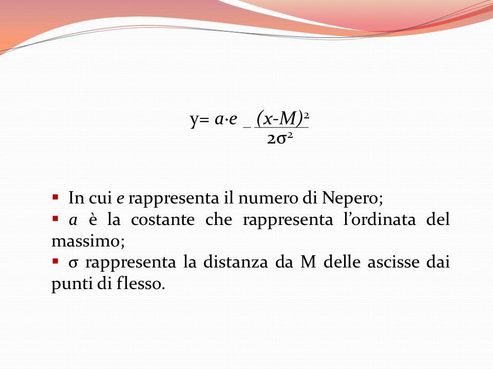 In cui e rappresenta il numero di Nepero; a è la costante che rappresenta lordinata del massimo; σ rappresenta la distanza da M delle ascisse dai punt