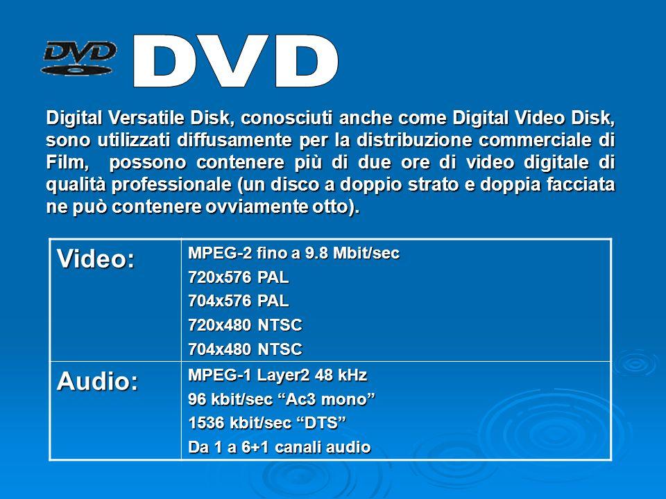 TV Digitale: Trasmessa via cavo o via satellite utilizza sostanzialmente la stessa codifica del formato DVD TV Digitale: Trasmessa via cavo o via satellite utilizza sostanzialmente la stessa codifica del formato DVD Per quanto riguarda laudio, MPEG ha spopolato negli ultimi anni con il formato mp3.