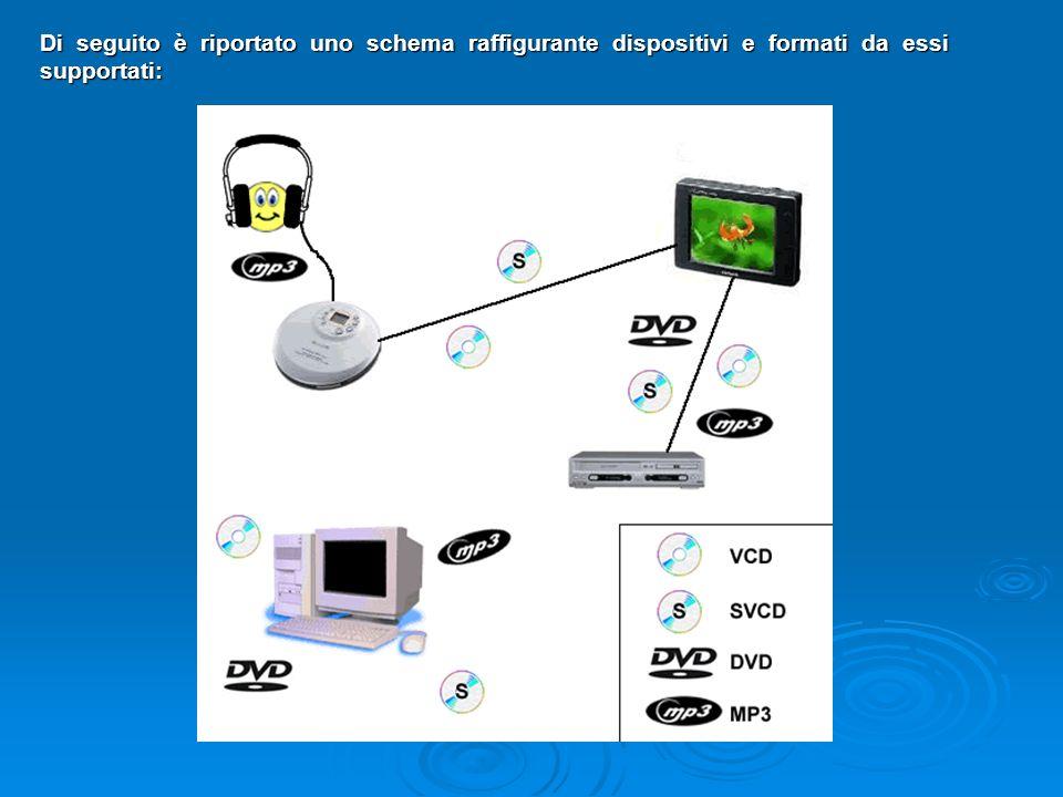 Di seguito è riportato uno schema raffigurante dispositivi e formati da essi supportati: