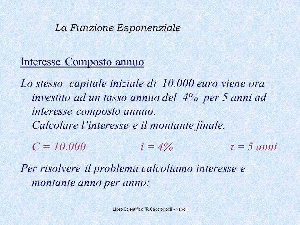 La Funzione Esponenziale Interesse Composto annuo Lo stesso capitale iniziale di 10.000 euro viene ora investito ad un tasso annuo del 4% per 5 anni ad interesse composto annuo.