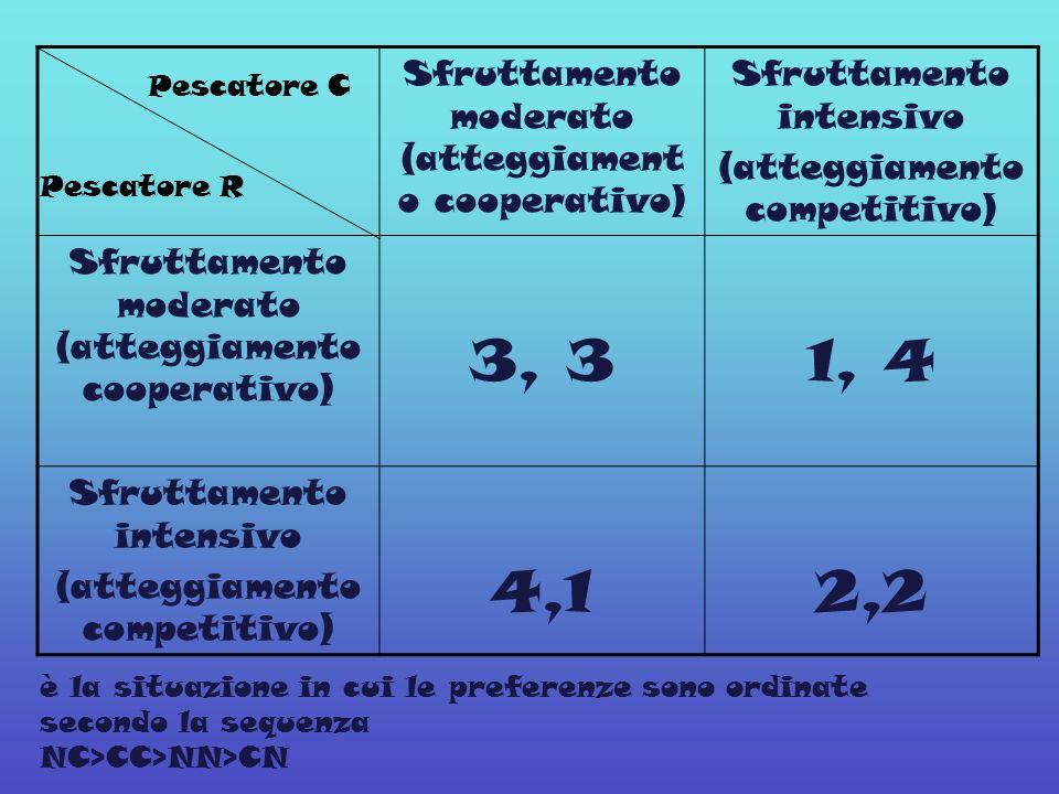 Sfruttamento moderato (atteggiament o cooperativo) Sfruttamento intensivo (atteggiamento competitivo) Sfruttamento moderato (atteggiamento cooperativo) 3, 31, 4 Sfruttamento intensivo (atteggiamento competitivo) 4,12,2 Pescatore C Pescatore R è la situazione in cui le preferenze sono ordinate secondo la sequenza NC>CC>NN>CN