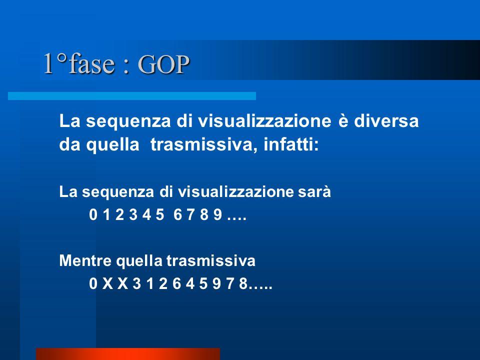 1°fase: GOP I: immagine Intra P: immagine predetta B: immagine interpolante
