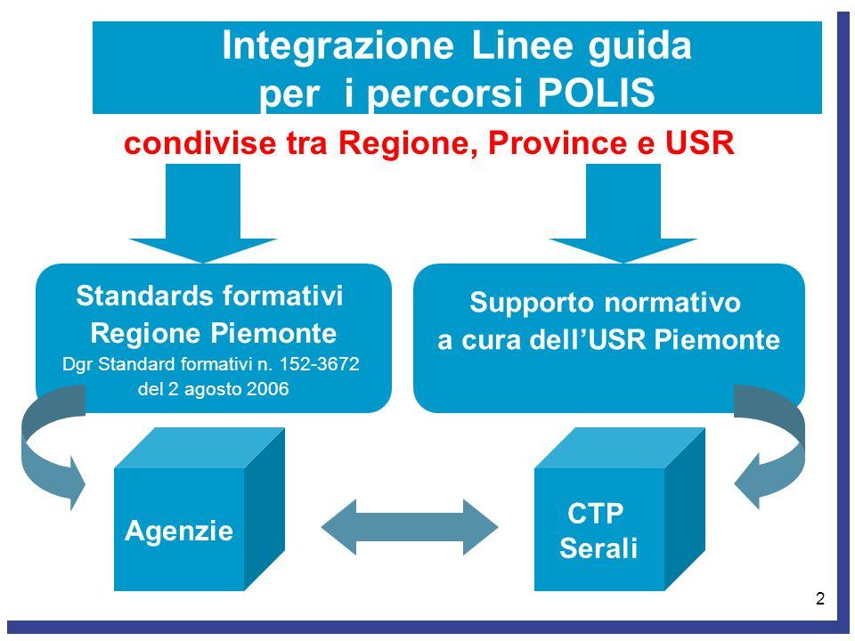 2 Integrazione Linee guida per i percorsi POLIS condivise tra Regione, Province e USR Supporto normativo a cura dellUSR Piemonte Standards formativi R