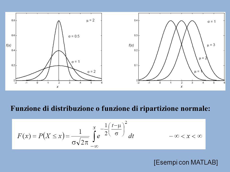 Funzione di distribuzione o funzione di ripartizione normale: [Esempi con MATLAB]