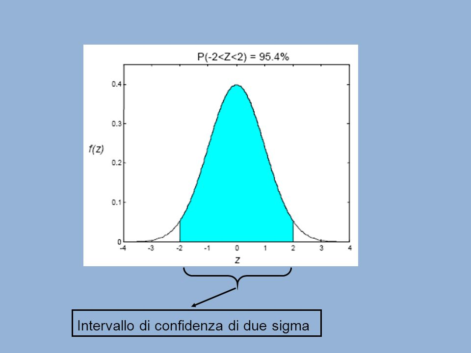 Intervallo di confidenza di due sigma