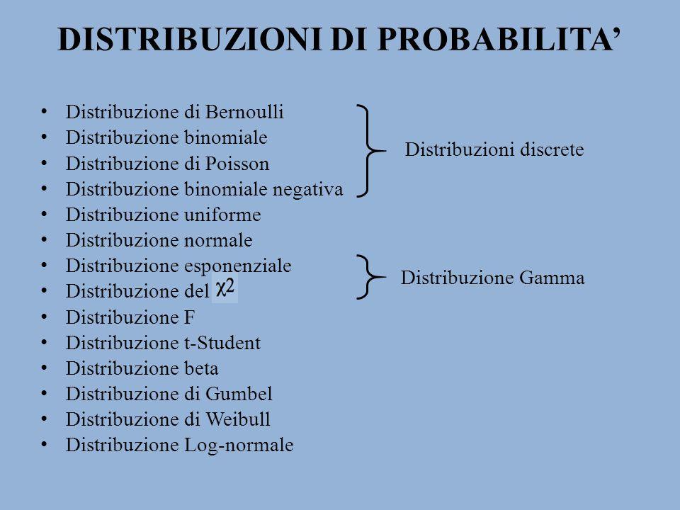 DISTRIBUZIONI DI PROBABILITA Distribuzione di Bernoulli Distribuzione binomiale Distribuzione di Poisson Distribuzione binomiale negativa Distribuzion