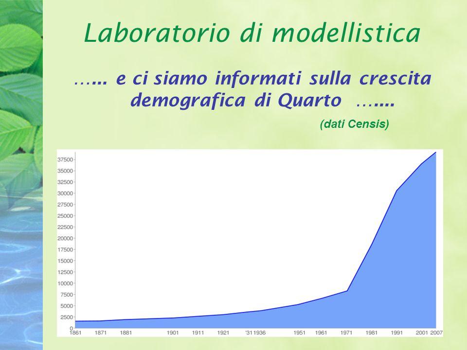 Laboratorio di modellistica …... e ci siamo informati sulla crescita demografica di Quarto …....
